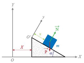 Le formalisme variationnel en physique mouvement sur un - Glissement d un solide sur un plan incline ...