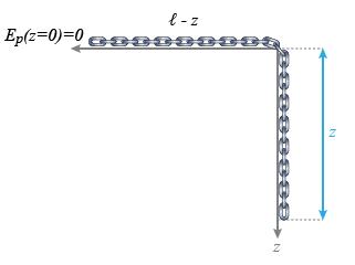 Le formalisme variationnel en physique cha ne en for Table en chaine