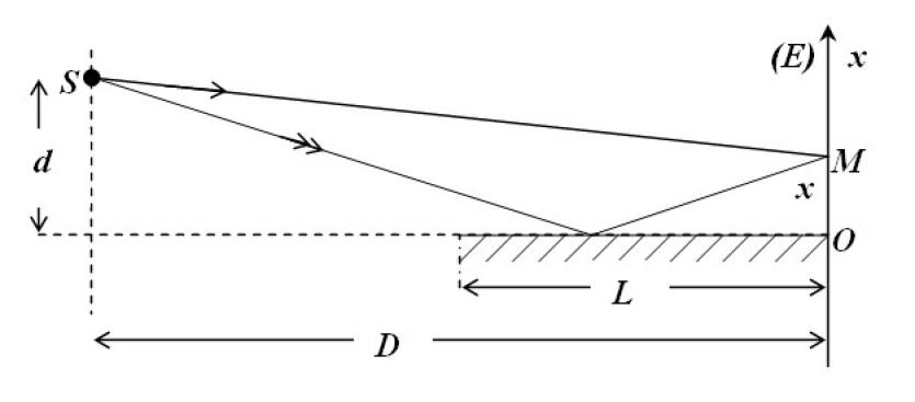 Optique physique interf rences miroir de lloyd for Optique miroir plan